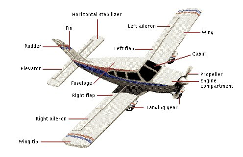 Principles    of Flight 2  Engineering   Technology